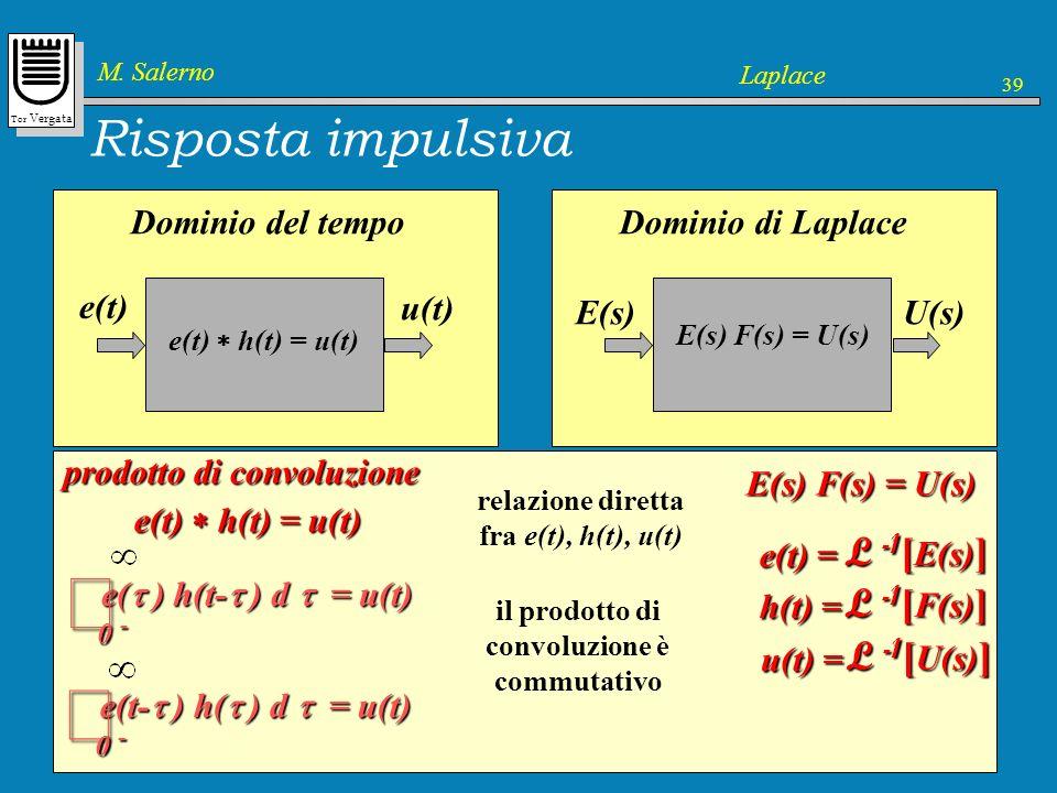 ò ò L -1[ 1 ]= u0(t) L -1[ F(s) ] Risposta impulsiva e(t) =